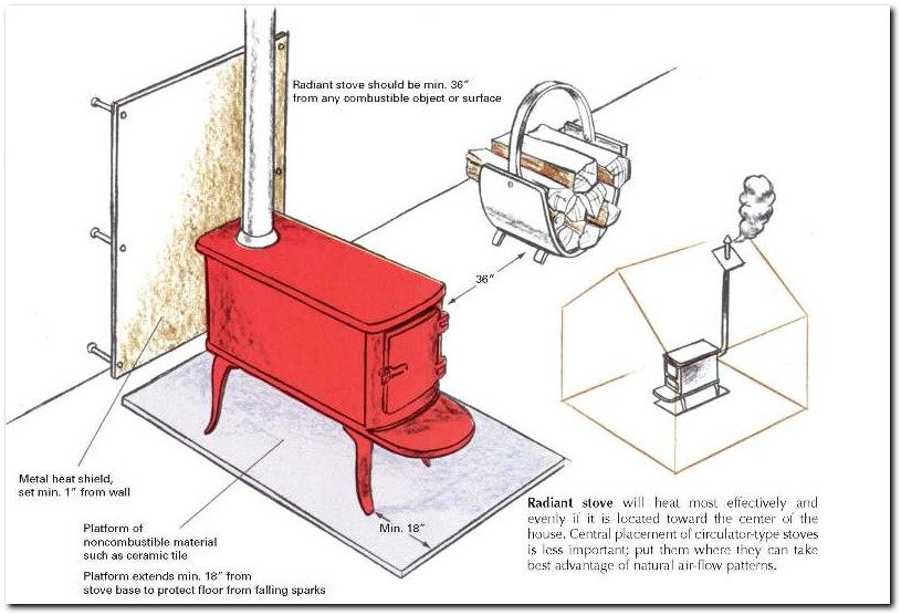 top wood burning stoves what are wood burning stove installation rh topwoodburningstoves com Wood Stove Pipe Installation Diagram Wood Stove Wiring-Diagram