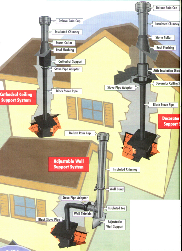 stove installation diagram - Top Wood Burning Stoves What Are Wood Burning Stove Installation