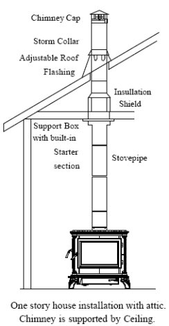 wood stove pipe installation