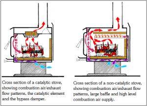 catalytic vs non-catalytic stove