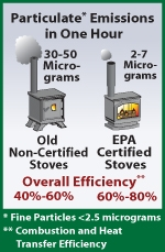 epa vs non-epa certified stoves