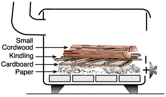 how to build fire in wood burning stove