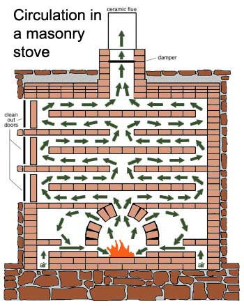 What is different about Swedish Wood Burning Stoves Heat Build Up & Dissipation
